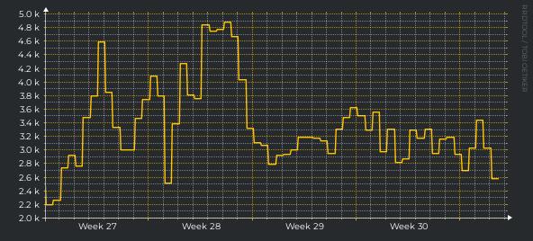 Urban Rivals - Wardog