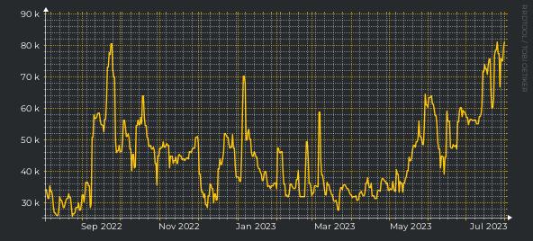 Urban Rivals Wee Lee
